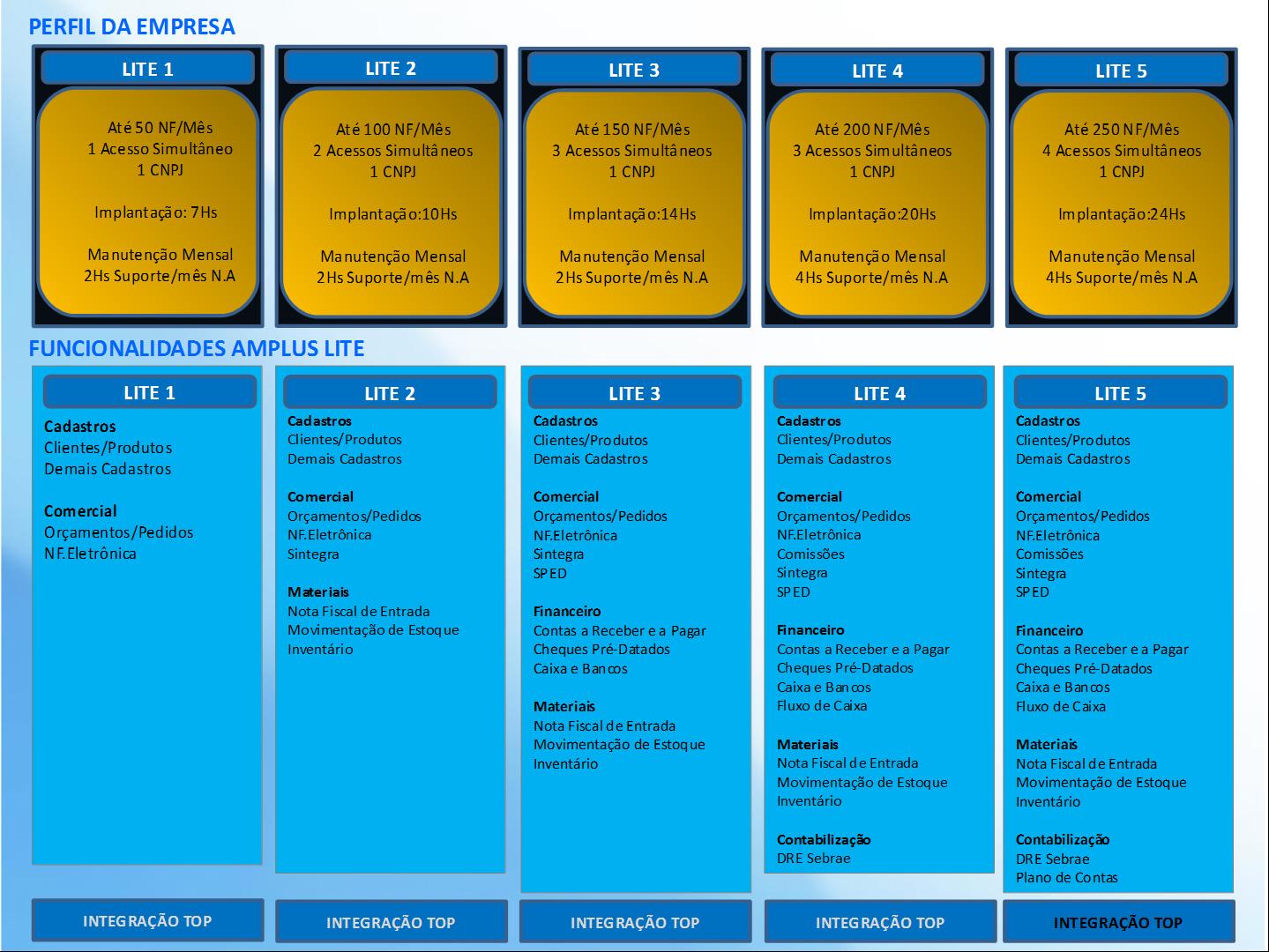 perfil da empresa